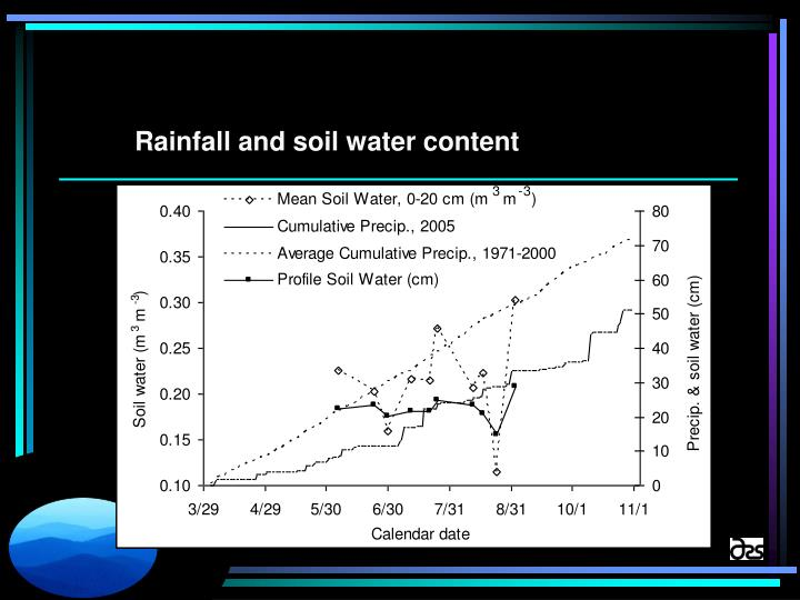 Rainfall and soil water content