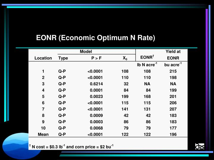 EONR (Economic Optimum N Rate)