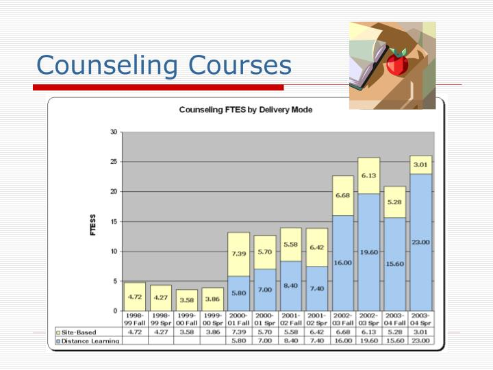 Counseling Courses