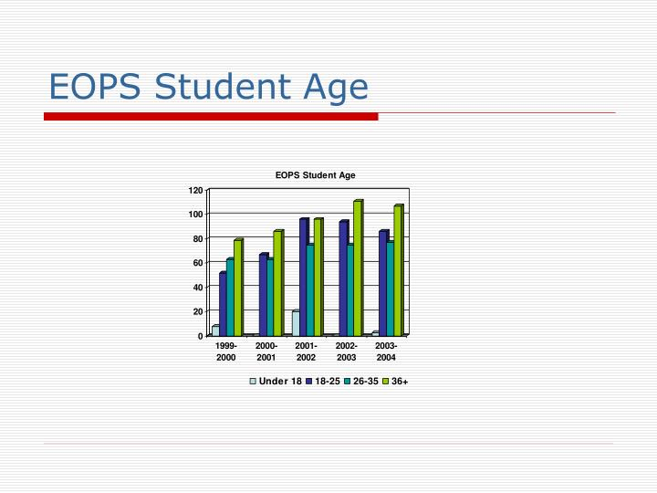 EOPS Student Age