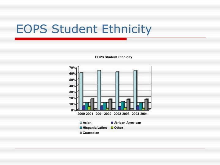 EOPS Student Ethnicity