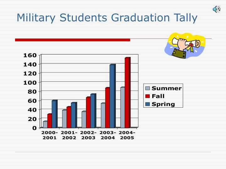 Military Students Graduation Tally