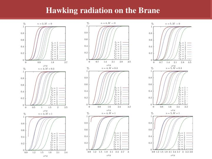 Hawking radiation on the Brane