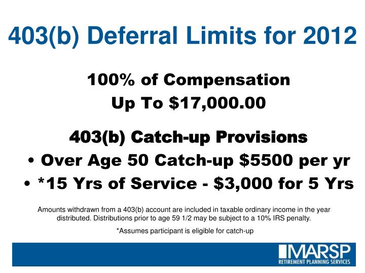 403(b) Deferral Limits for 2012
