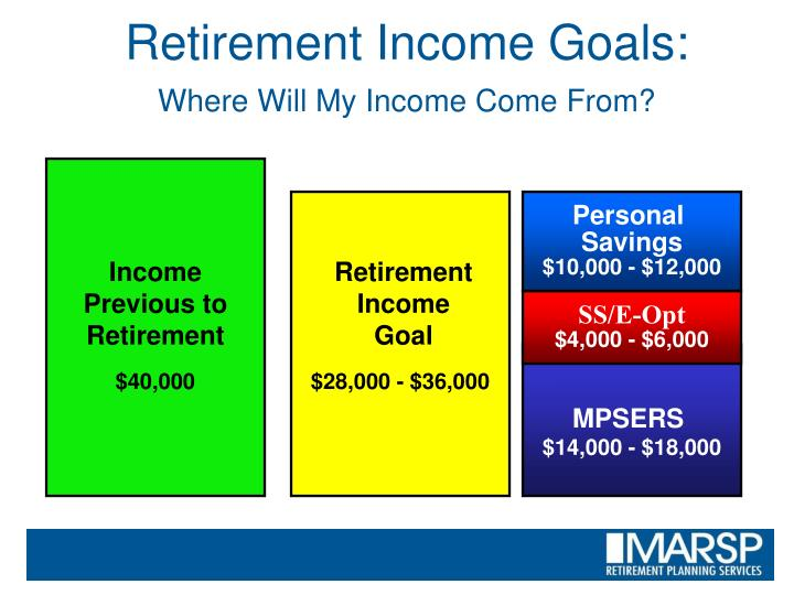 Retirement Income Goals: