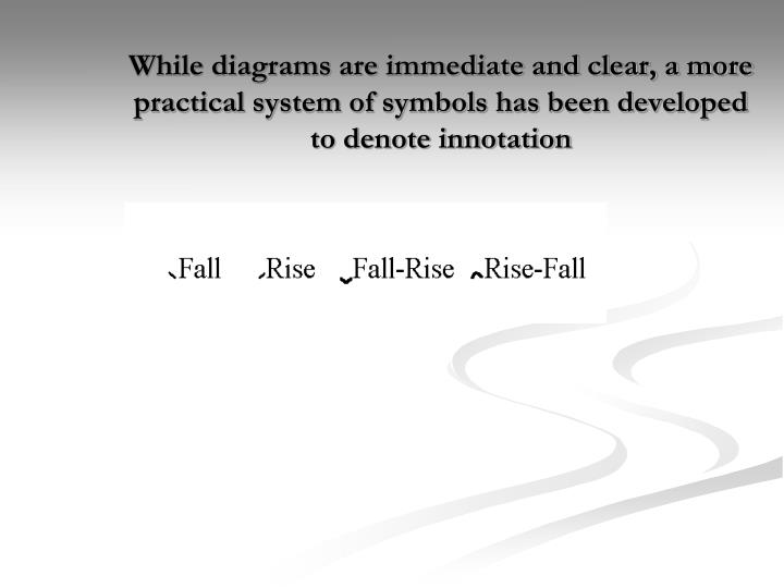 While diagrams are immediate and clear, a more practical system of symbols has been developed to denote innotation