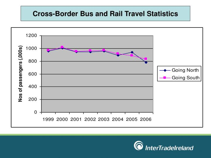 Cross-Border Bus and Rail Travel Statistics