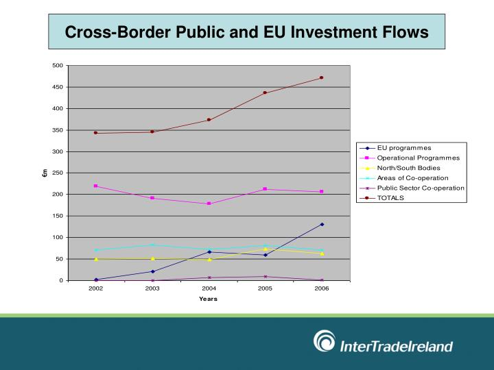 Cross-Border Public and EU Investment Flows