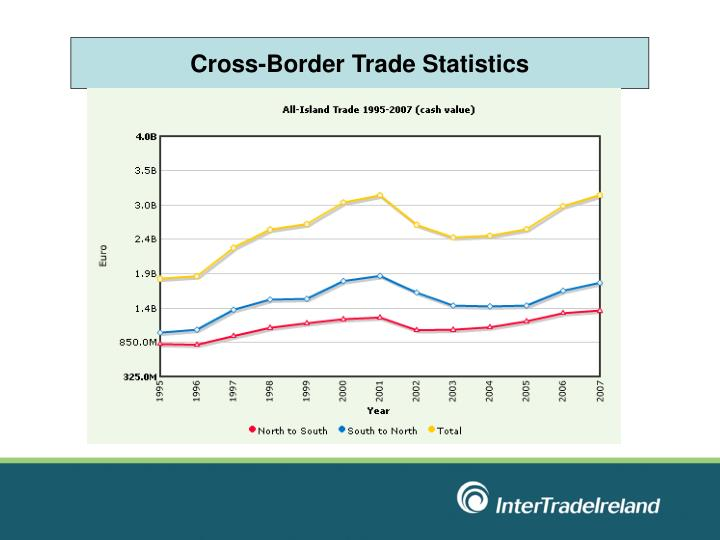 Cross-Border Trade Statistics