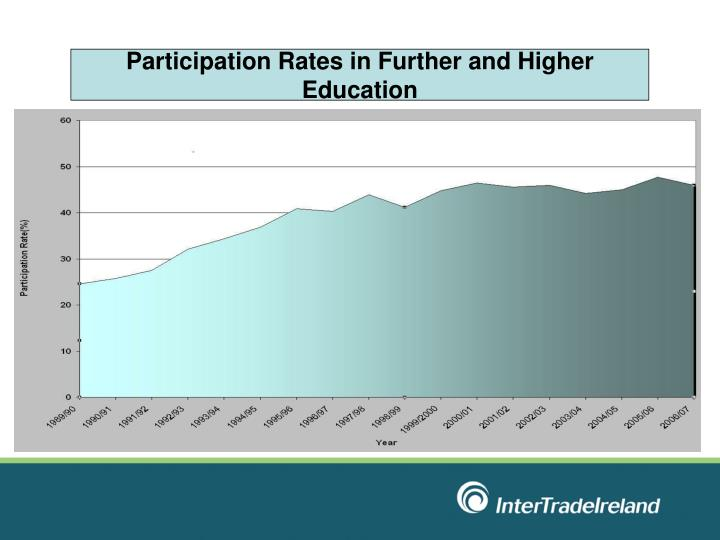 Participation Rates in Further and Higher Education