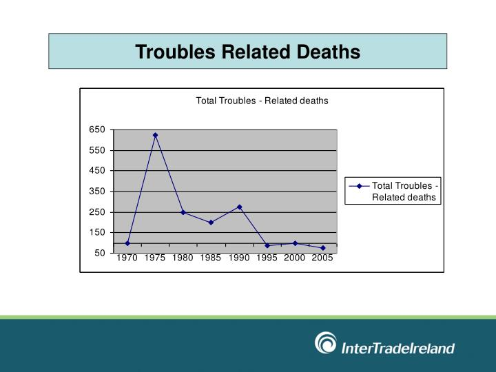 Troubles Related Deaths