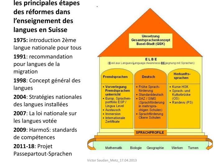 les principales étapes des réformes dans l