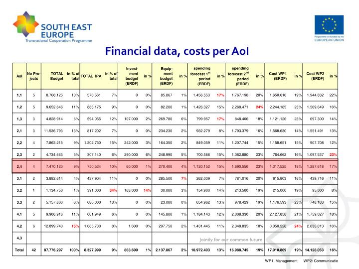 Financial data, costs per AoI