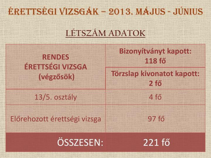 ÉRETTSÉGI VIZSGÁK – 2013. május - június