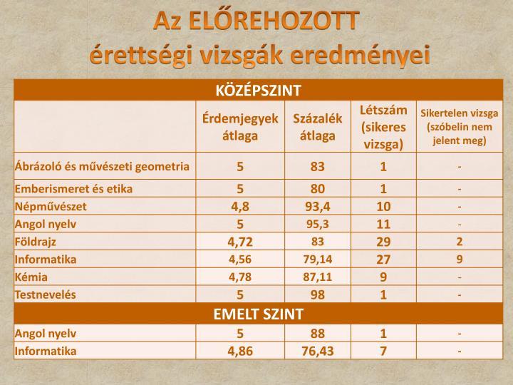 Az ELŐREHOZOTT