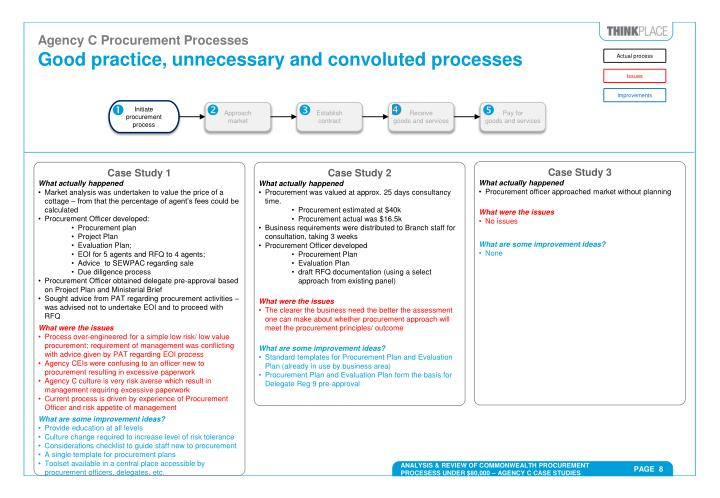 Agency C Procurement Processes