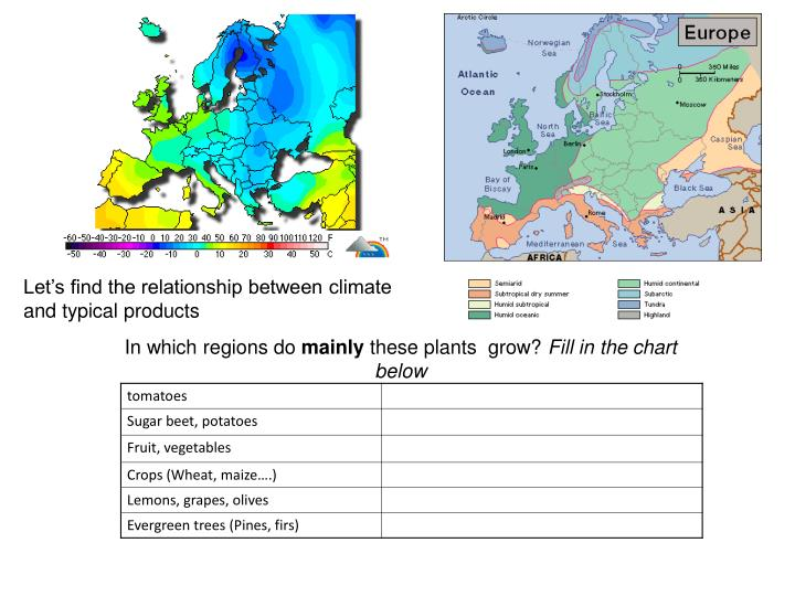 Let's find the relationship between climate and typical products