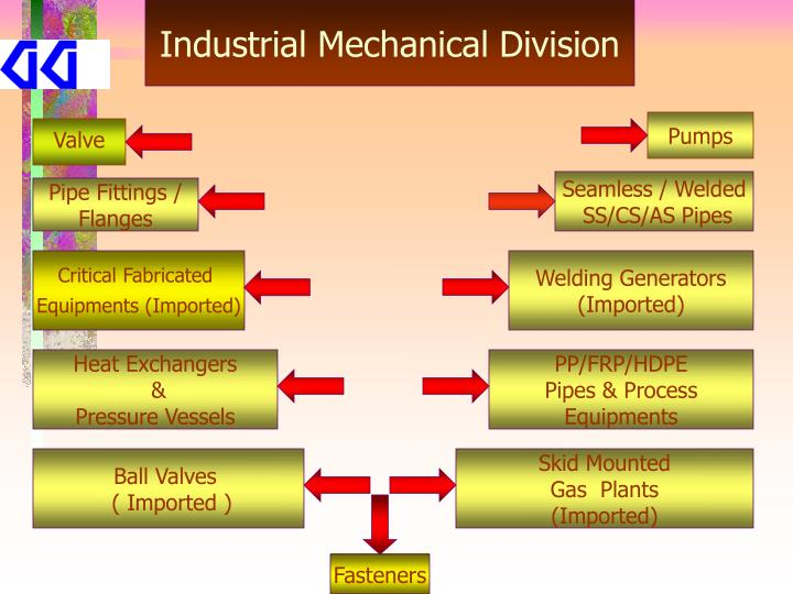 Industrial Mechanical Division