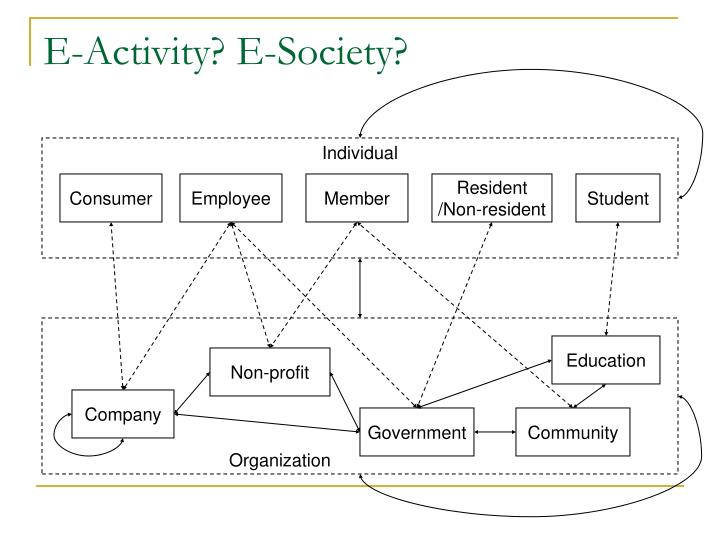 E-Activity? E-Society?