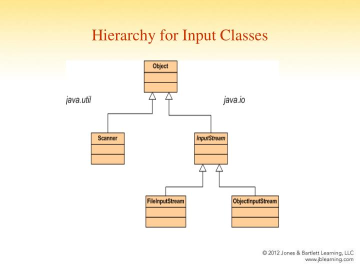Hierarchy for Input Classes