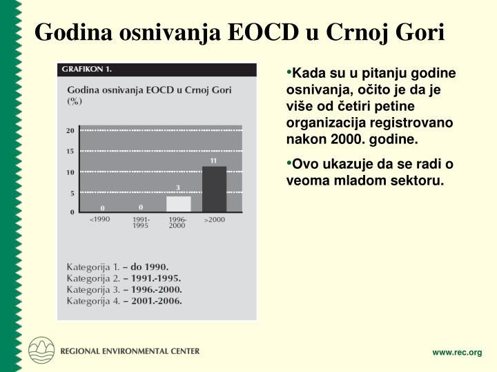 Godina osnivanja EOCD u Crnoj Gori