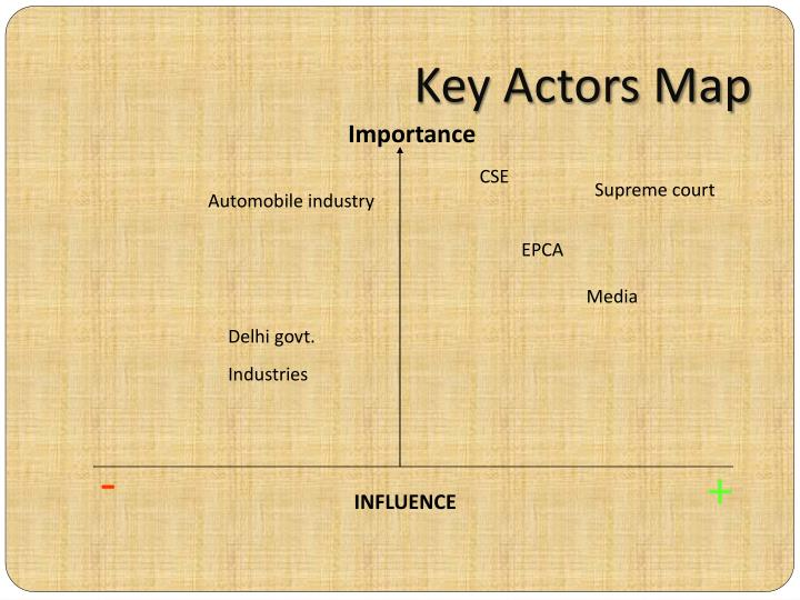 Key Actors Map
