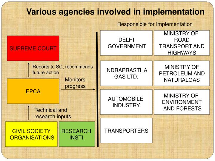 Various agencies involved in implementation