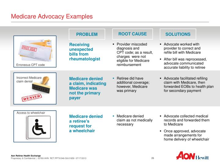 Medicare Advocacy Examples