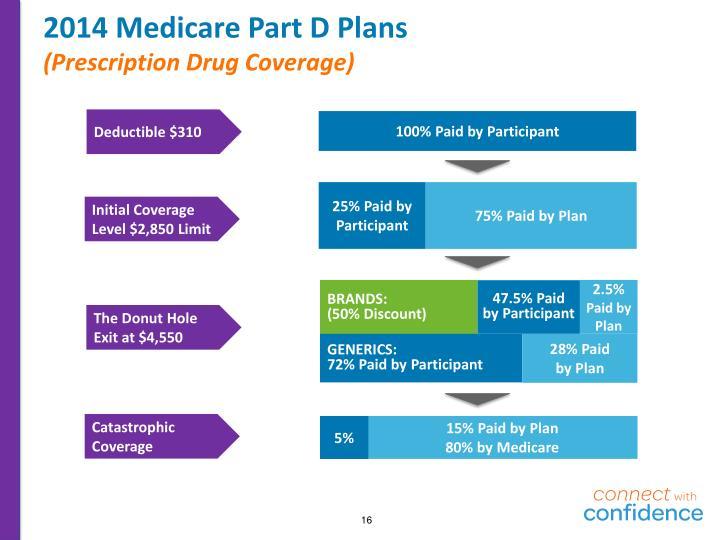 2014 Medicare Part D Plans