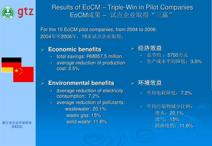 Results of EoCM – Triple-Win in Pilot Companies