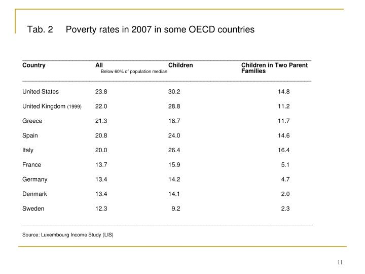 Tab. 2     Poverty rates in 2007 in some OECD countries