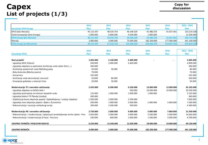 Capex list of projects 1 3