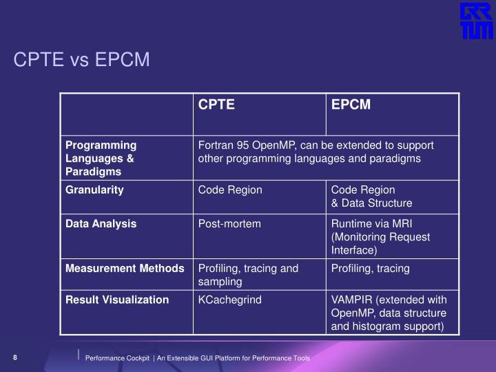 CPTE vs EPCM