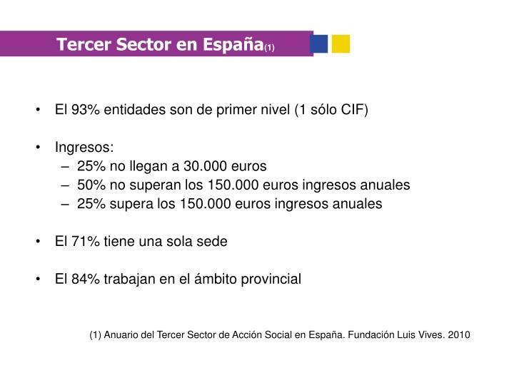 Tercer Sector en España