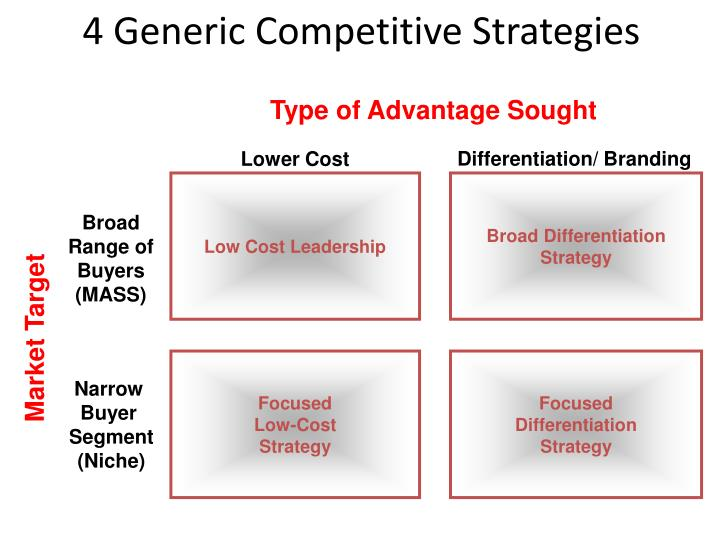 4 Generic Competitive Strategies