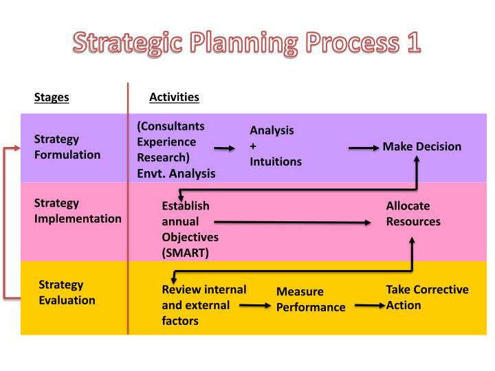 Strategic Planning Process 1