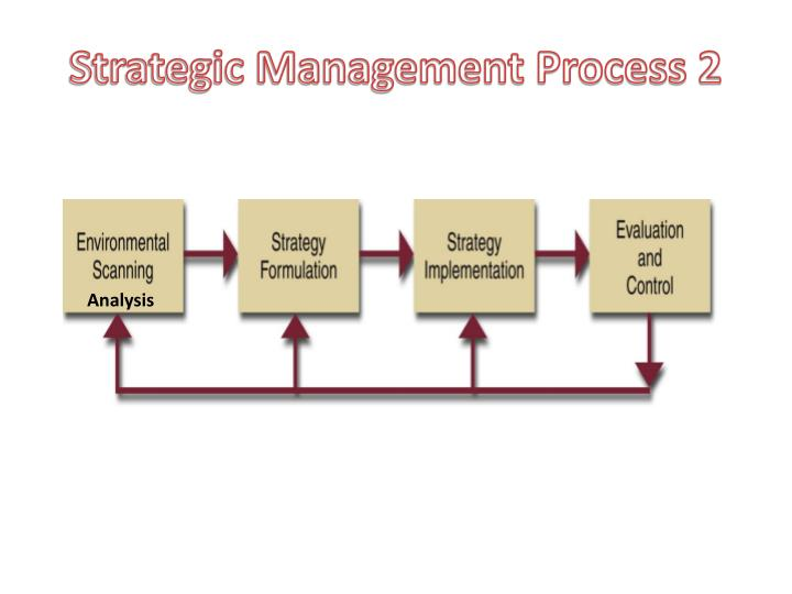 Strategic Management Process 2