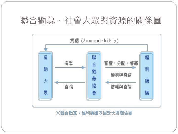 聯合勸募、社會大眾與資源的關係圖