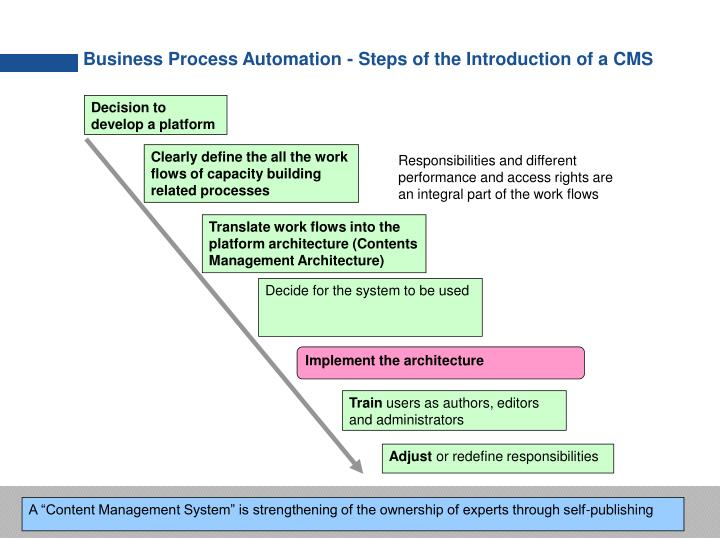 Business Process Automation - Steps of the Introduction of a CMS