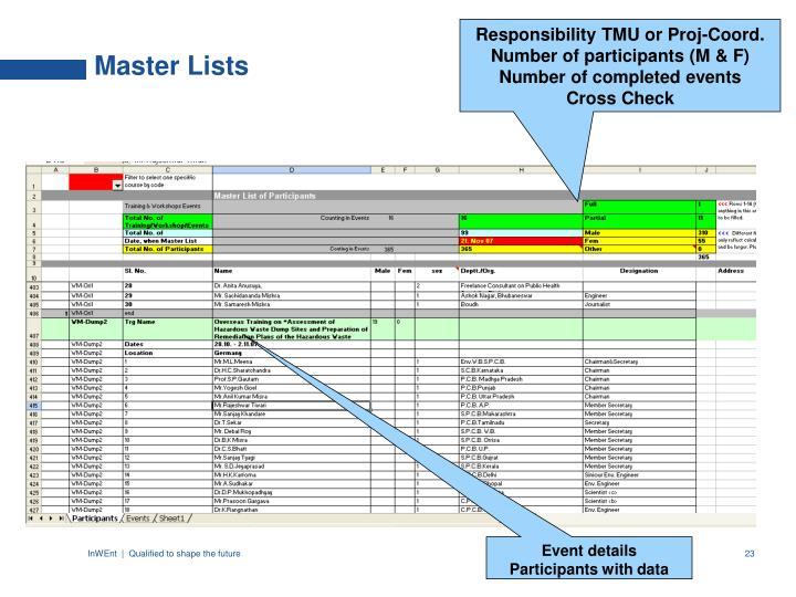 Responsibility TMU or Proj-Coord.