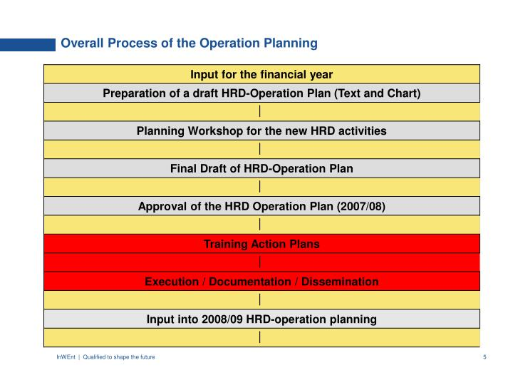 Overall Process of the Operation Planning