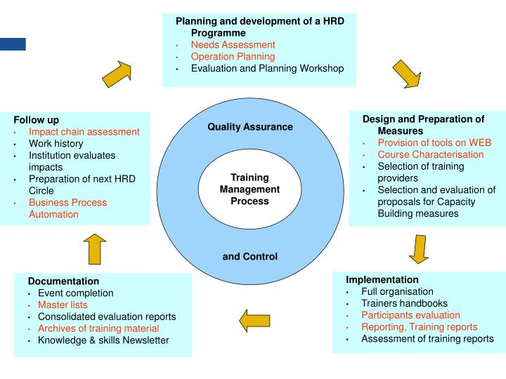 Planning and development of a HRD Programme
