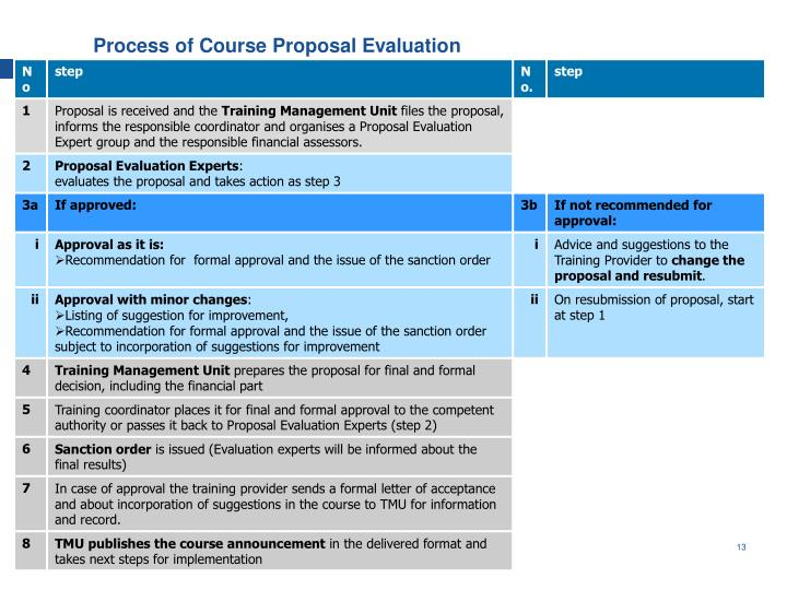 Process of Course Proposal Evaluation