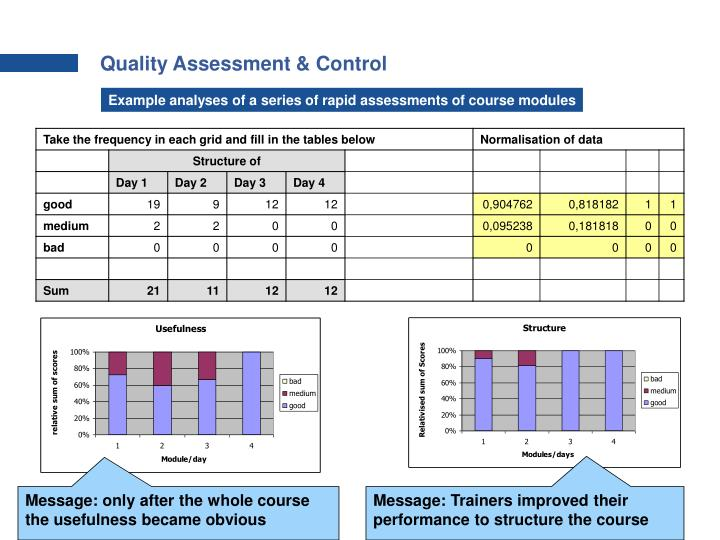 Quality Assessment & Control