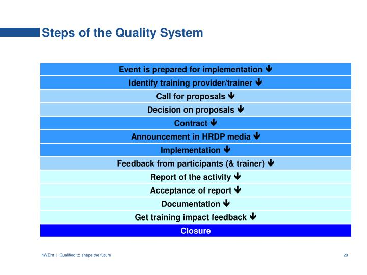 Steps of the Quality System