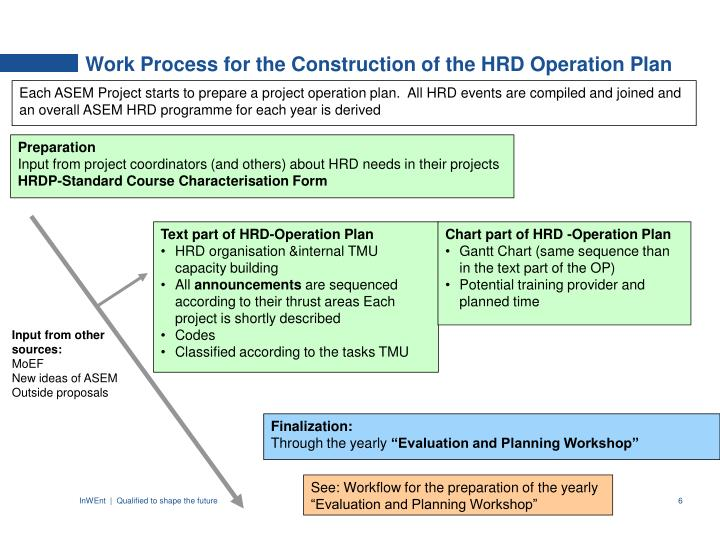 Work Process for the Construction of the HRD Operation Plan
