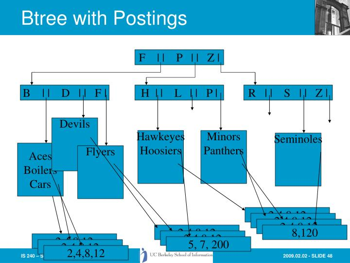 Btree with Postings
