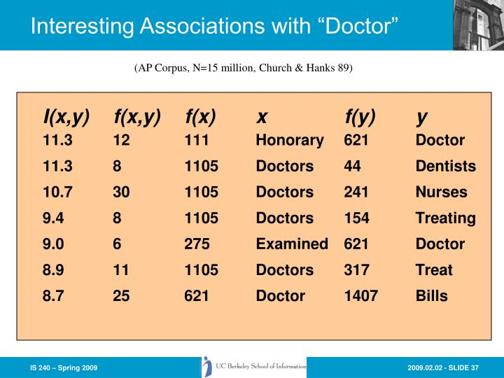 "Interesting Associations with ""Doctor"""
