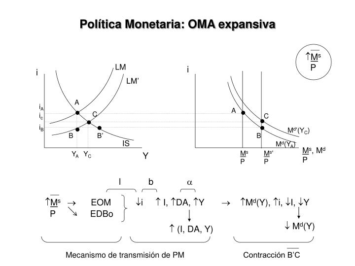 Política Monetaria: OMA expansiva