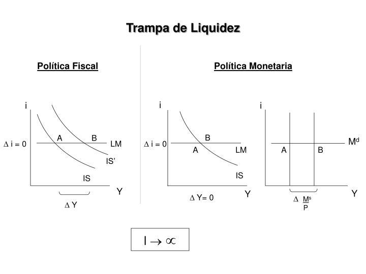 Trampa de Liquidez